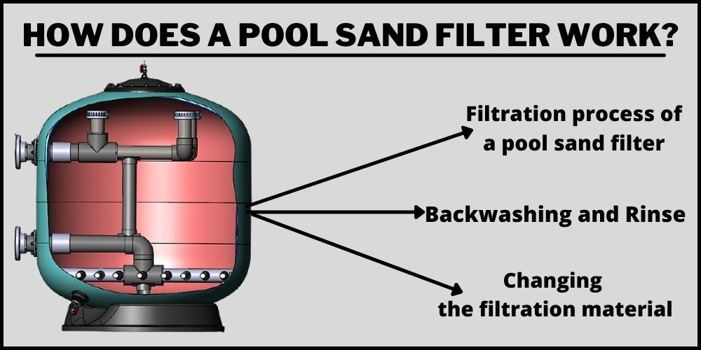How does a pool sand filter work?